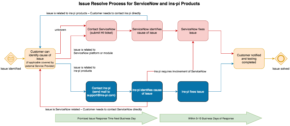 ins-pi issue resolve process